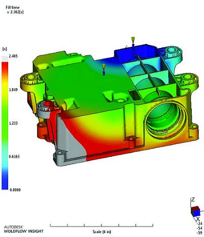 Research papers on automotive design 2017